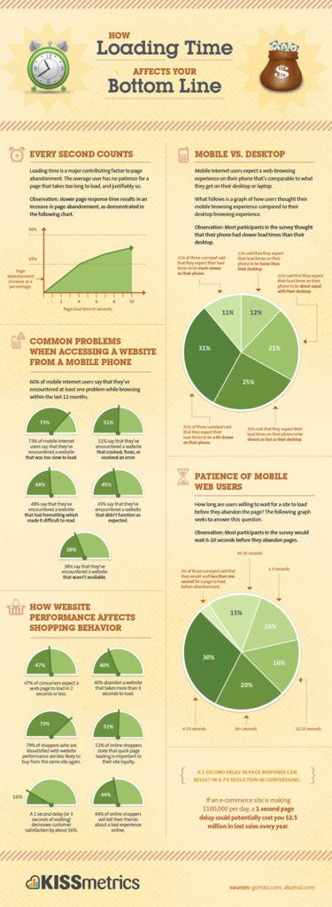 I dati sul rapporto tra tempi di apertura delle pagine e comportamento degli utenti.